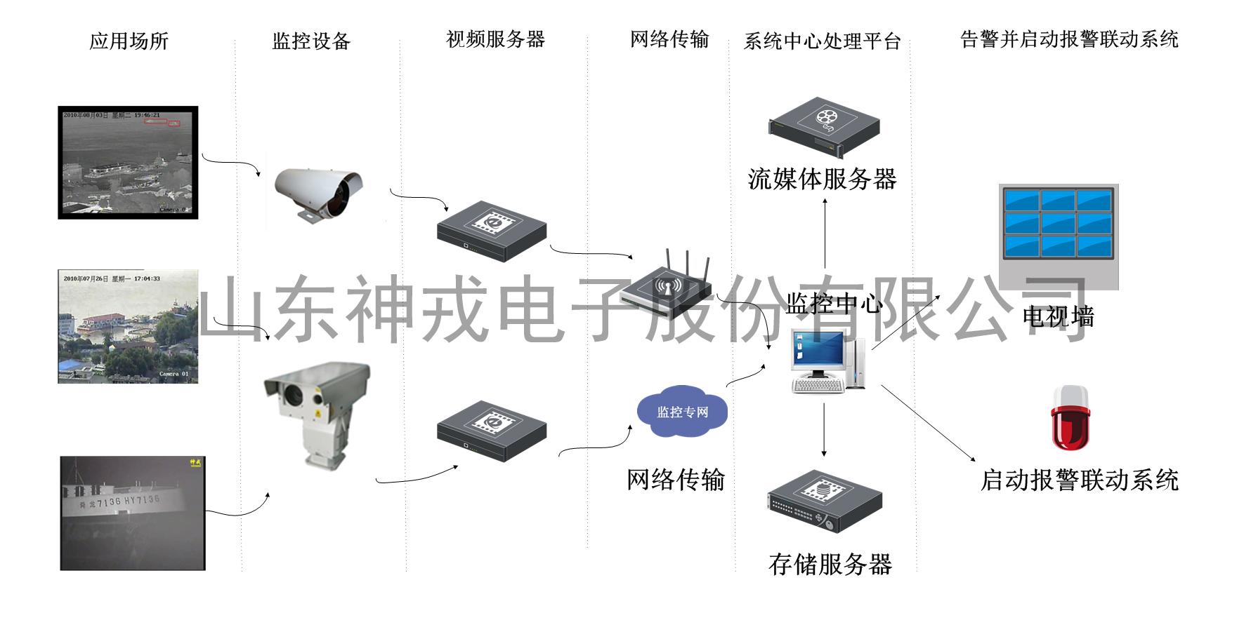 河道港口视频监控系统