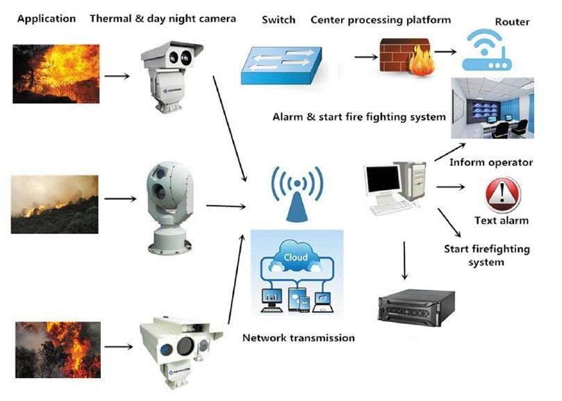 SHR-FFPS V2 Forest fire proofmonitoring alarm management system